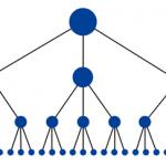 サイト構造こそ最強のSEO!グーグルに好印象なディレクトリ構造とは?